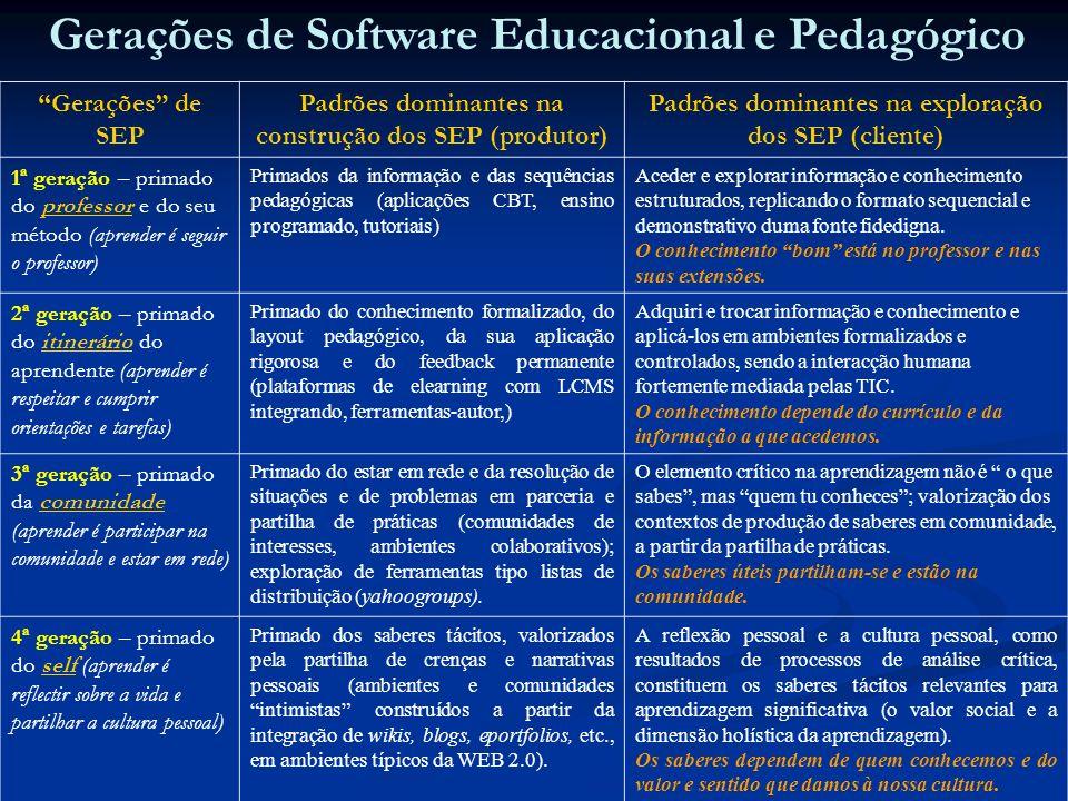 Gerações de Software Educacional e Pedagógico