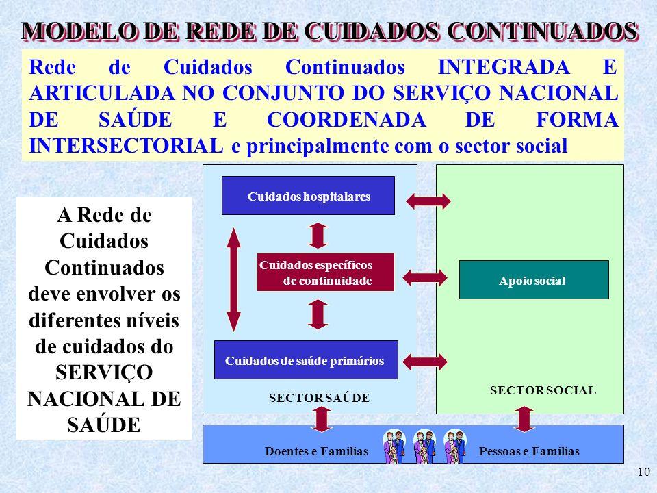 MODELO DE REDE DE CUIDADOS CONTINUADOS