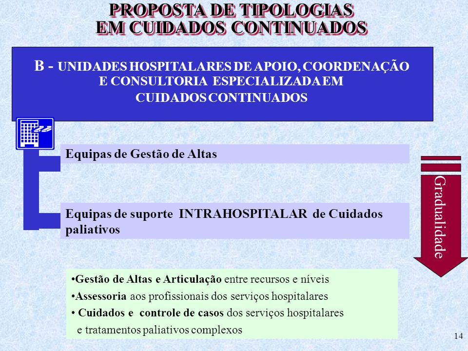 PROPOSTA DE TIPOLOGIAS