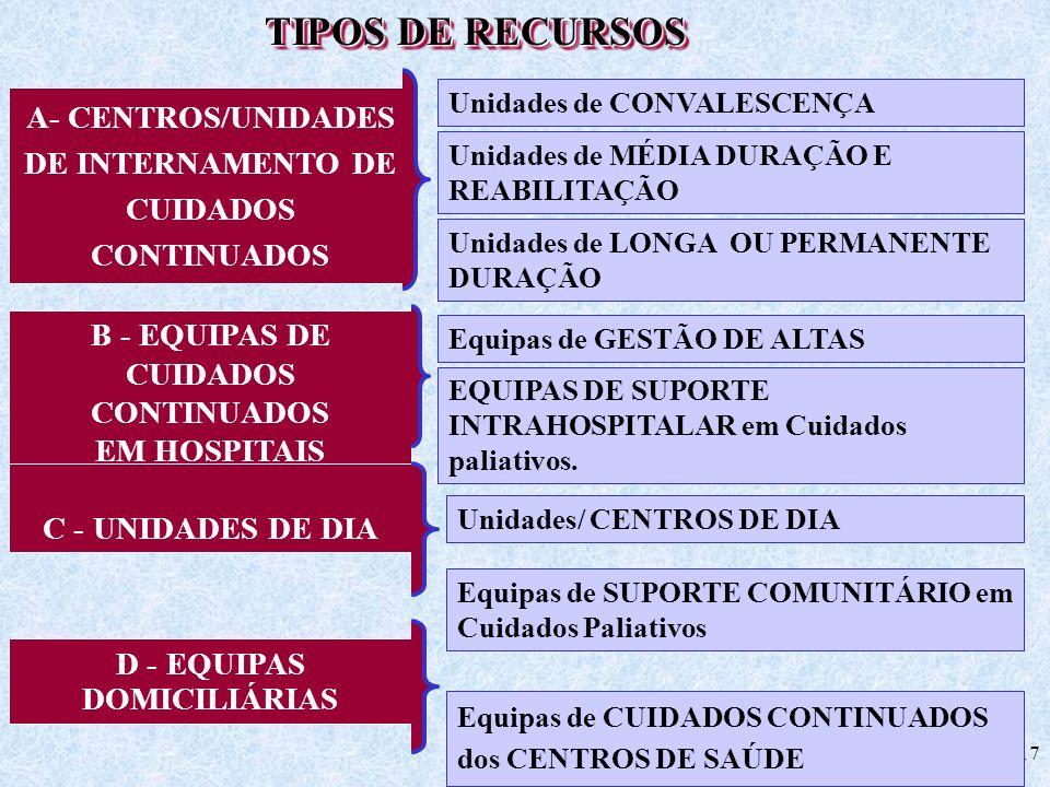 TIPOS DE RECURSOSA- CENTROS/UNIDADES DE INTERNAMENTO DE CUIDADOS CONTINUADOS. Unidades de CONVALESCENÇA.