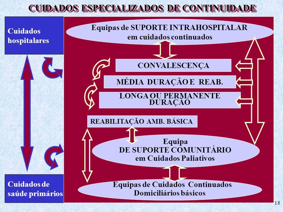CUIDADOS ESPECIALIZADOS DE CONTINUIDADE