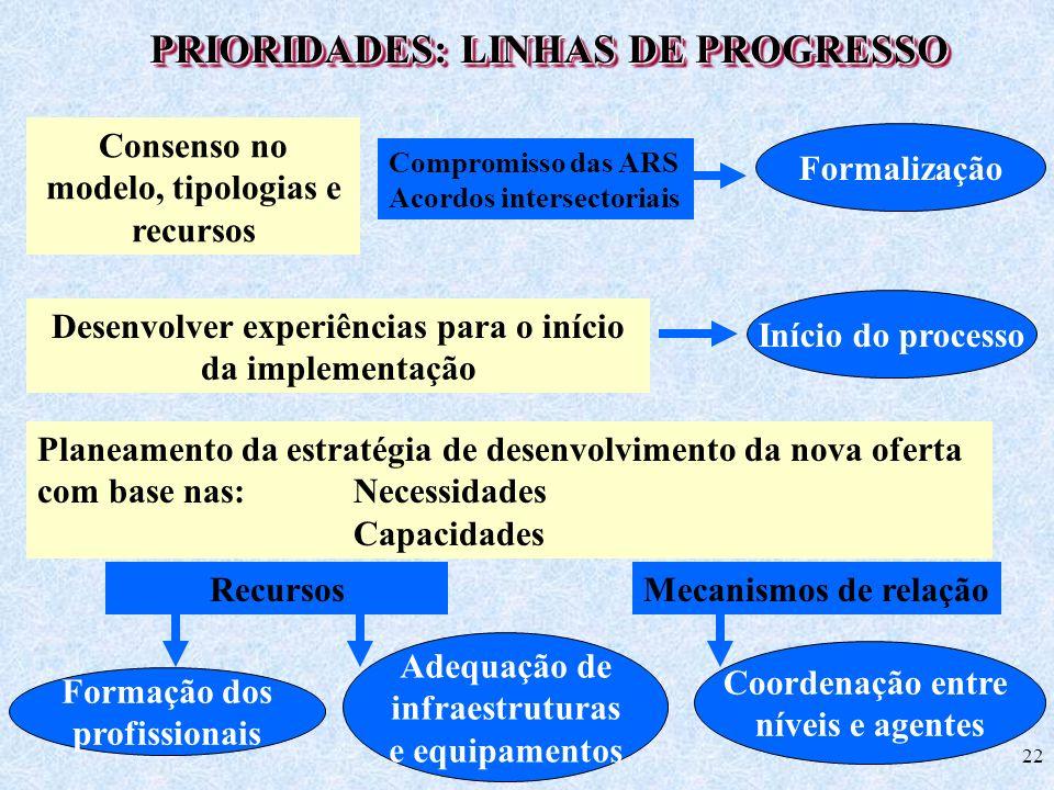PRIORIDADES: LINHAS DE PROGRESSO