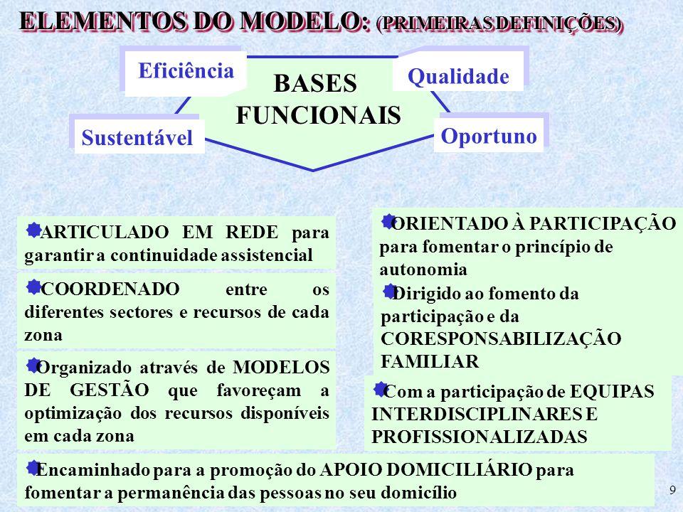 ELEMENTOS DO MODELO: (PRIMEIRAS DEFINIÇÕES)
