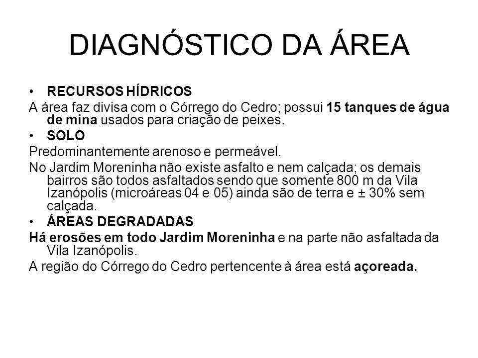 DIAGNÓSTICO DA ÁREA RECURSOS HÍDRICOS