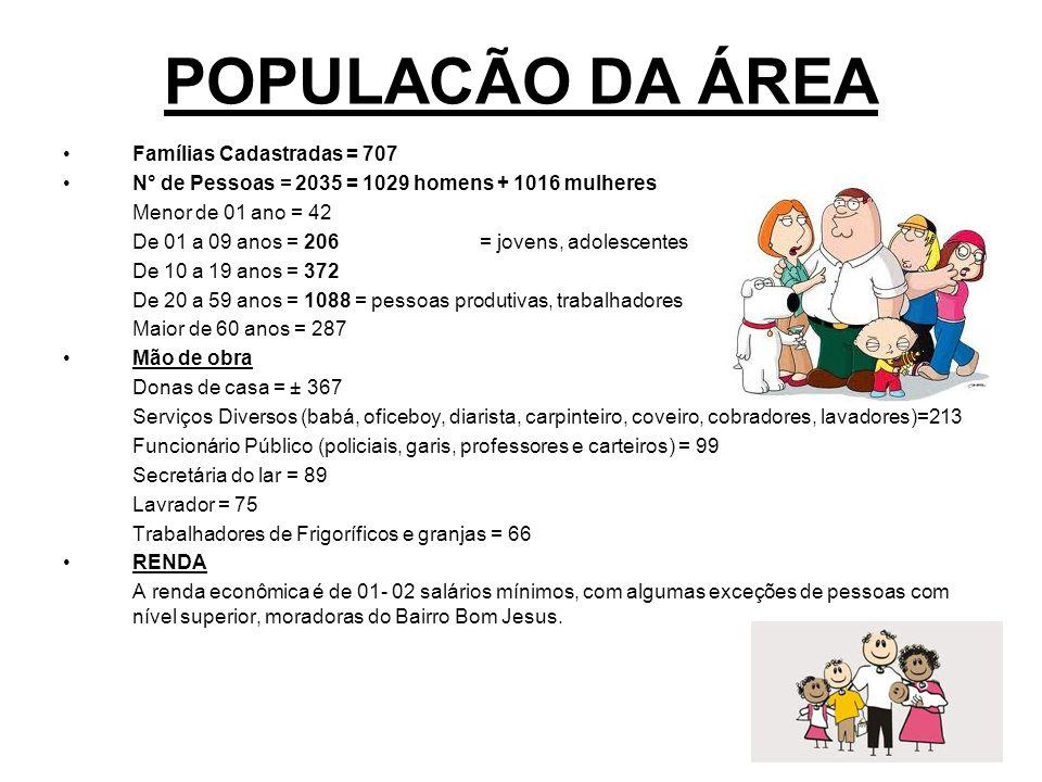POPULACÃO DA ÁREA Famílias Cadastradas = 707