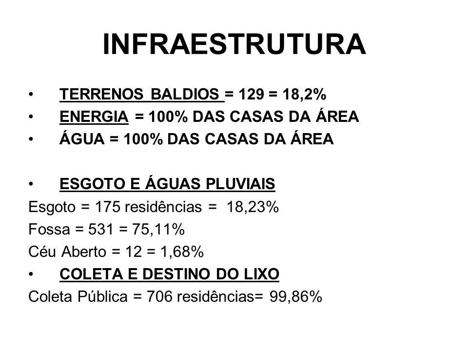 INFRAESTRUTURA TERRENOS BALDIOS = 129 = 18,2%