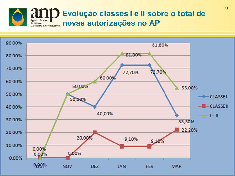 Evolução classes I e II sobre o total de novas autorizações no AP