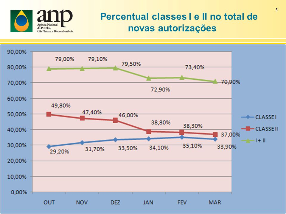 Percentual classes l e II no total de novas autorizações