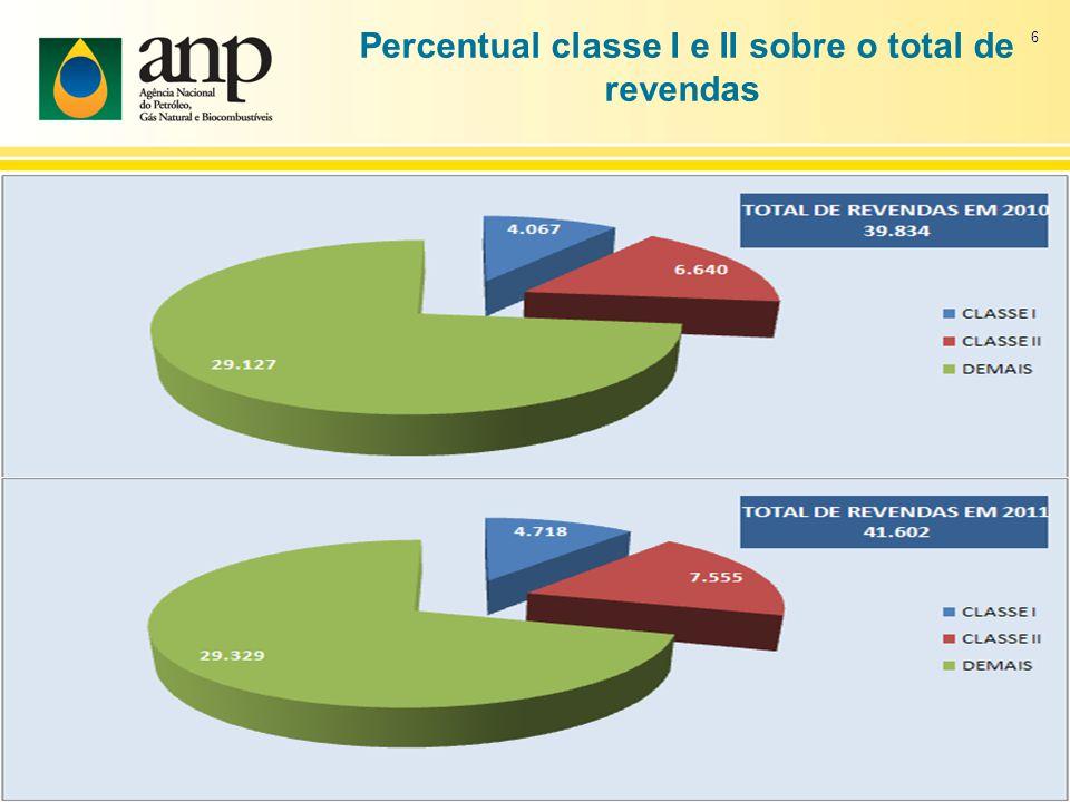 Percentual classe I e II sobre o total de revendas