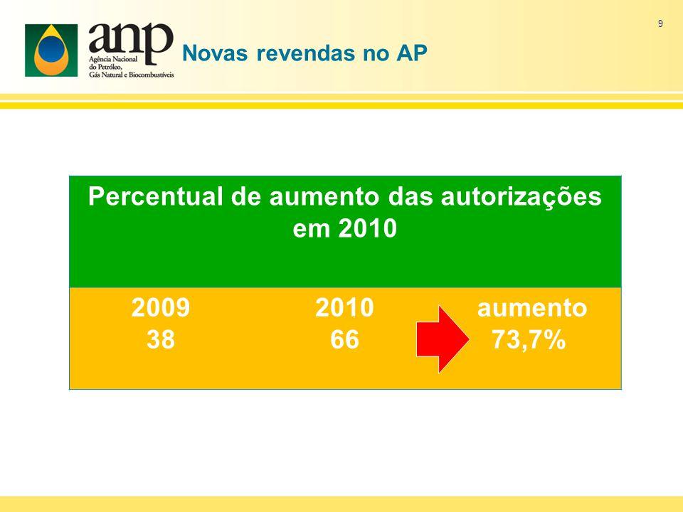 Percentual de aumento das autorizações em 2010