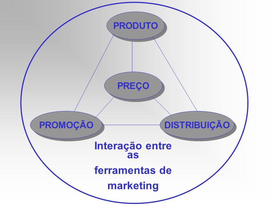 Interação entre as ferramentas de marketing