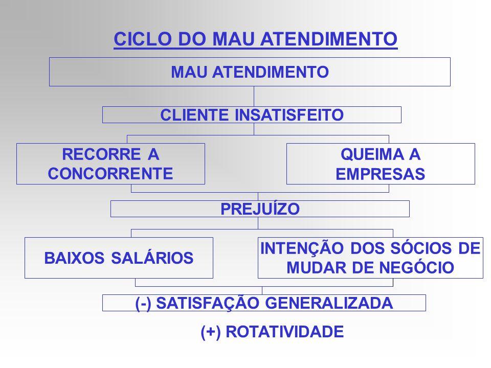 CICLO DO MAU ATENDIMENTO (-) SATISFAÇÃO GENERALIZADA