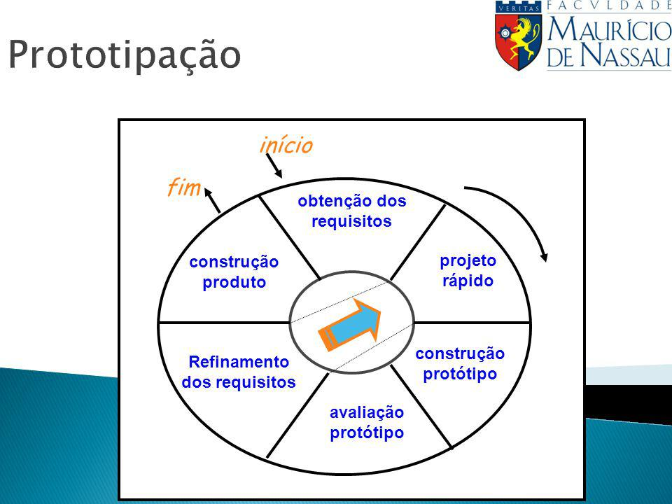 Refinamento dos requisitos obtenção dos requisitos