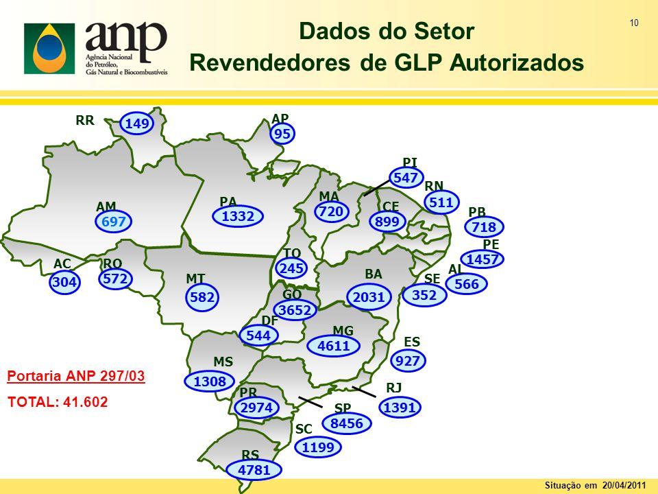 Dados do Setor Revendedores de GLP Autorizados