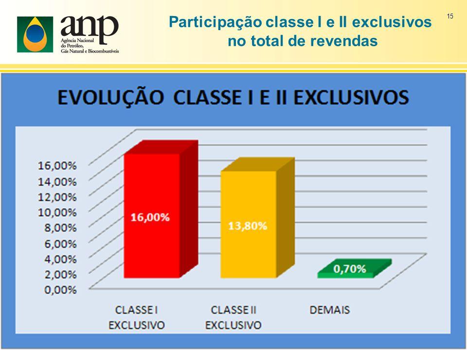 Participação classe I e II exclusivos
