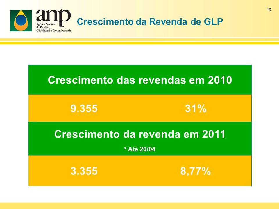 Crescimento da Revenda de GLP