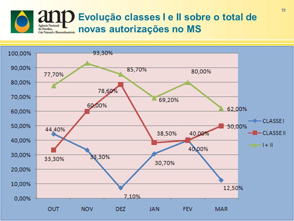 Evolução classes I e II sobre o total de novas autorizações no MS