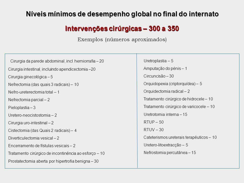 Níveis mínimos de desempenho global no final do internato