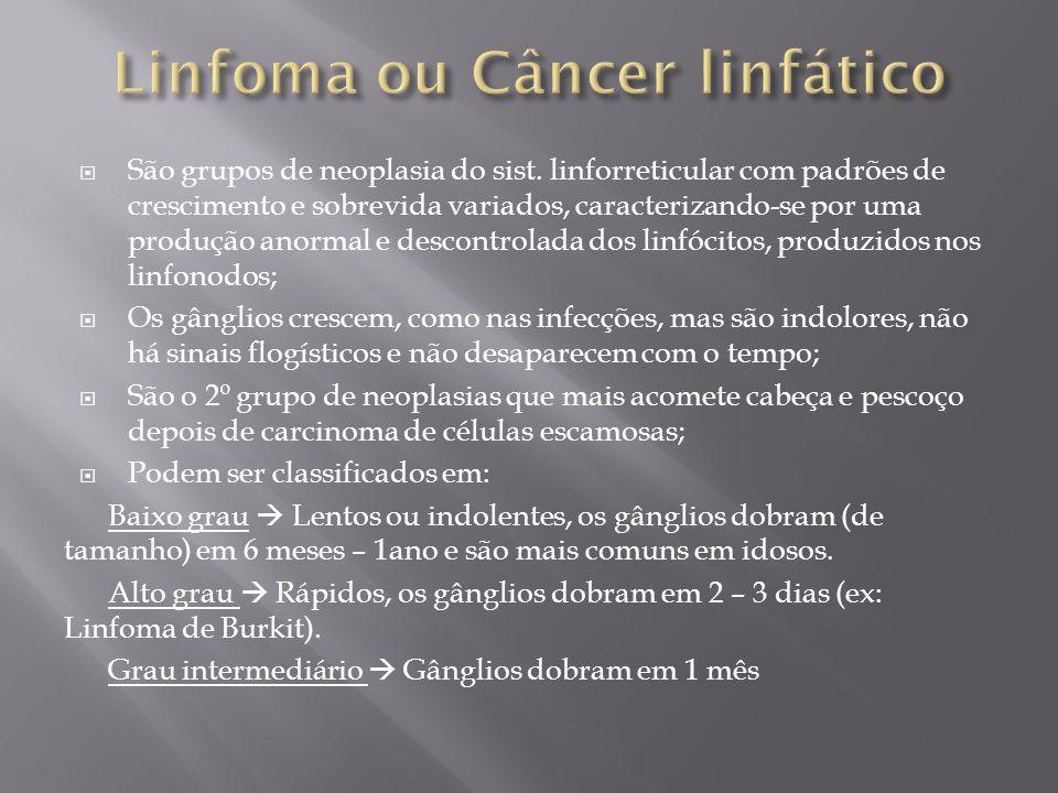 Linfoma ou Câncer linfático