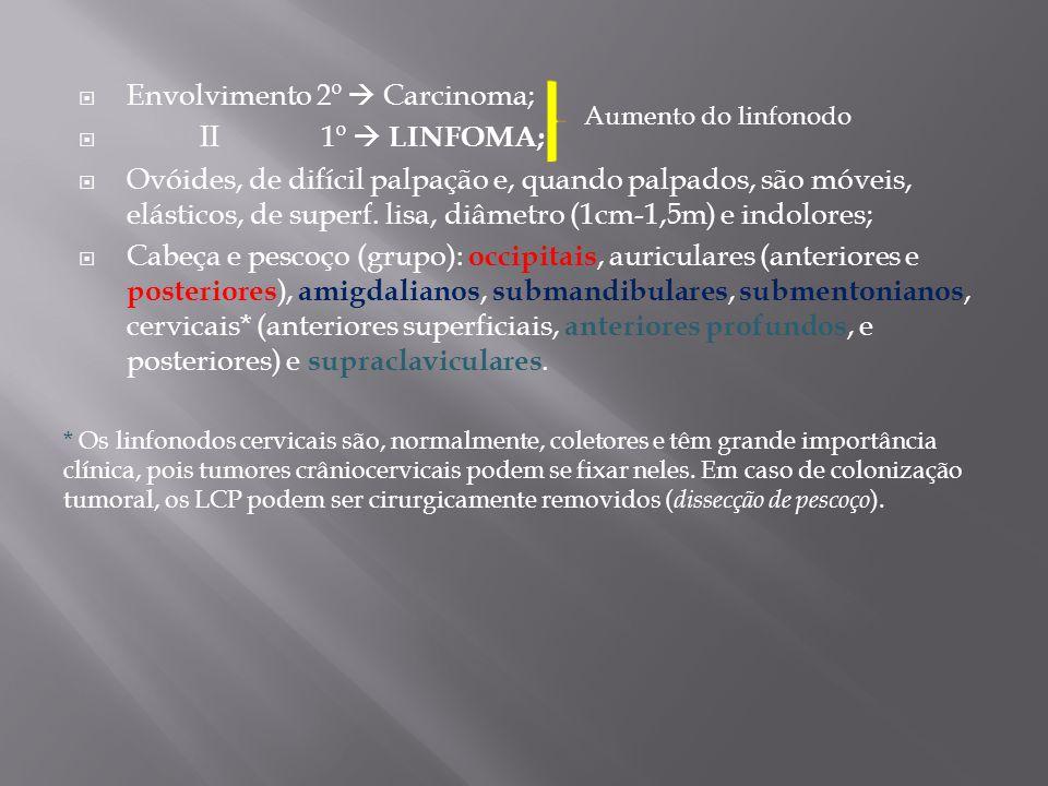 Envolvimento 2º  Carcinoma; II 1º  LINFOMA;
