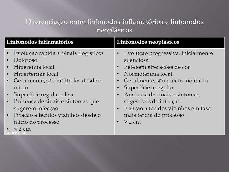 Diferenciação entre linfonodos inflamatórios e linfonodos neoplásicos