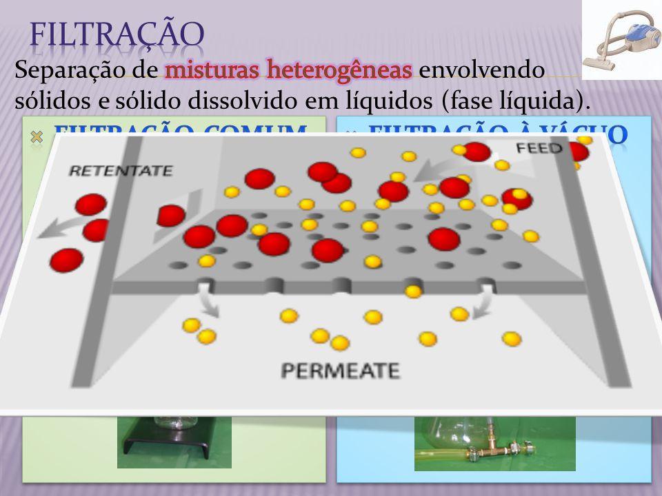 Filtração Separação de misturas heterogêneas envolvendo sólidos e sólido dissolvido em líquidos (fase líquida).