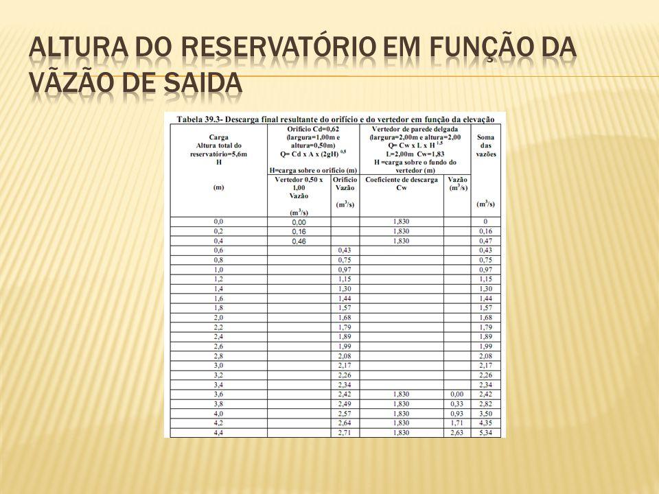 Altura do reservatório em função da vãzão de saida