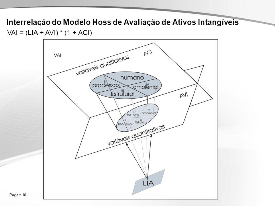 Interrelação do Modelo Hoss de Avaliação de Ativos Intangíveis
