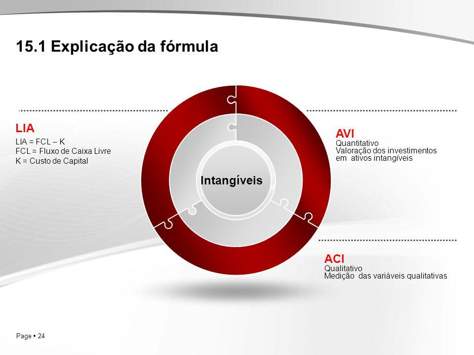 15.1 Explicação da fórmula LIA AVI Intangíveis ACI 24 LIA = FCL – K