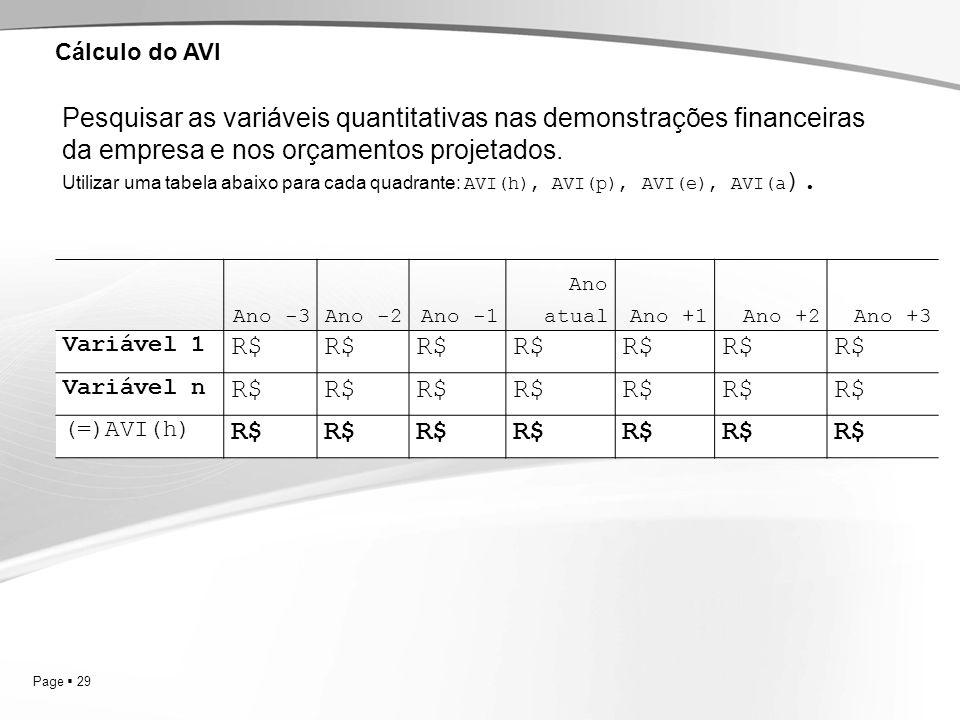 Cálculo do AVI Pesquisar as variáveis quantitativas nas demonstrações financeiras da empresa e nos orçamentos projetados.