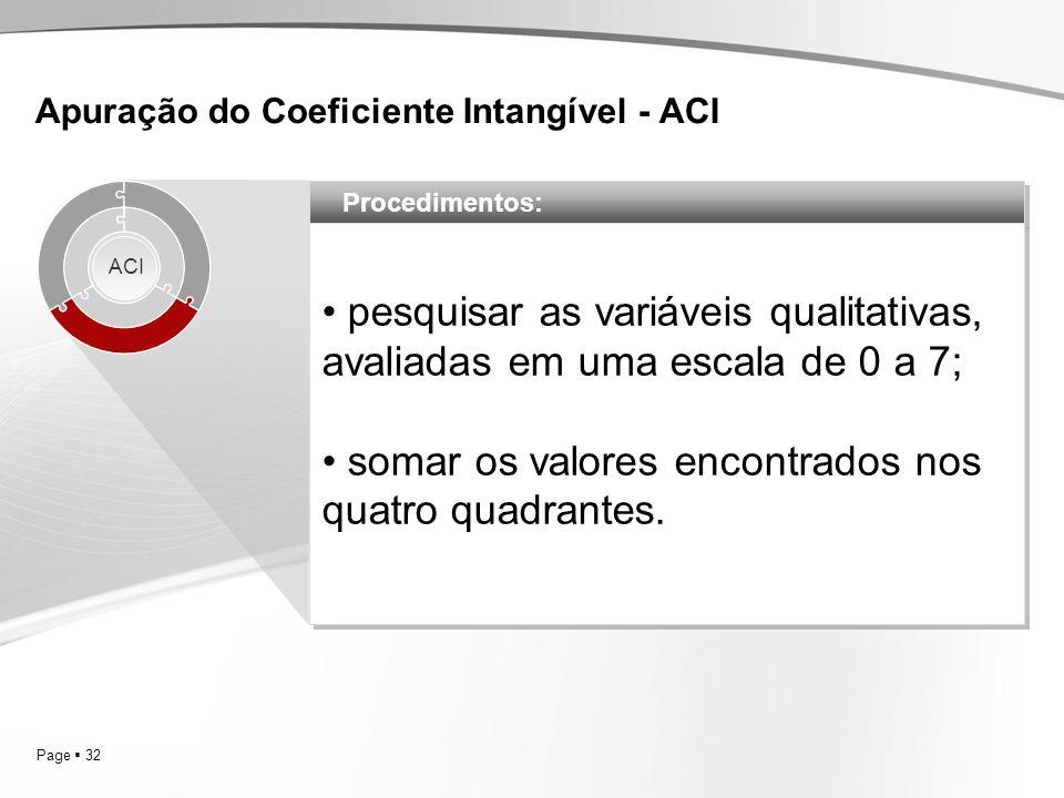 Apuração do Coeficiente Intangível - ACI