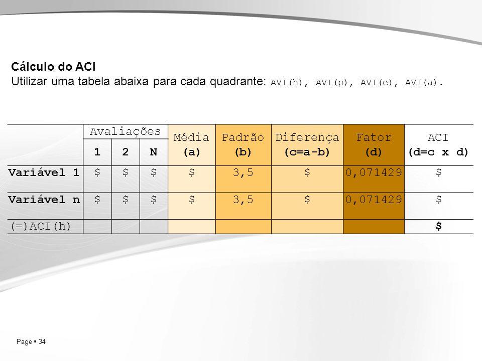 Cálculo do ACI Utilizar uma tabela abaixa para cada quadrante: AVI(h), AVI(p), AVI(e), AVI(a). Avaliações.