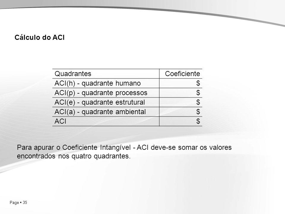 Cálculo do ACI Quadrantes. Coeficiente. ACI(h) - quadrante humano. $ ACI(p) - quadrante processos.