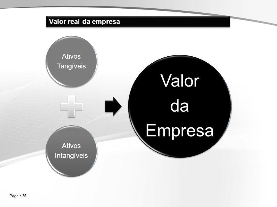 Valor real da empresa Ativos Tangíveis Intangíveis Valor da Empresa