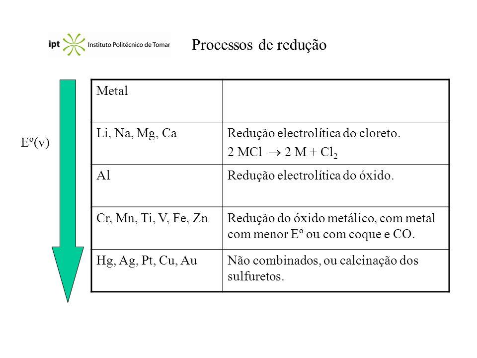 Processos de redução Metal Li, Na, Mg, Ca