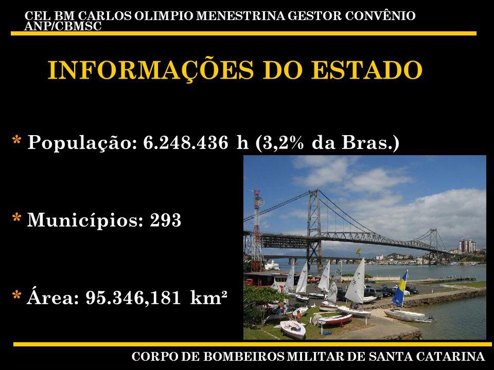 INFORMAÇÕES DO ESTADO * População: 6.248.436 h (3,2% da Bras.)