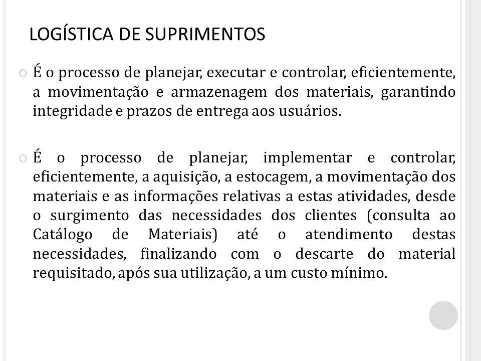 LOGÍSTICA DE SUPRIMENTOS