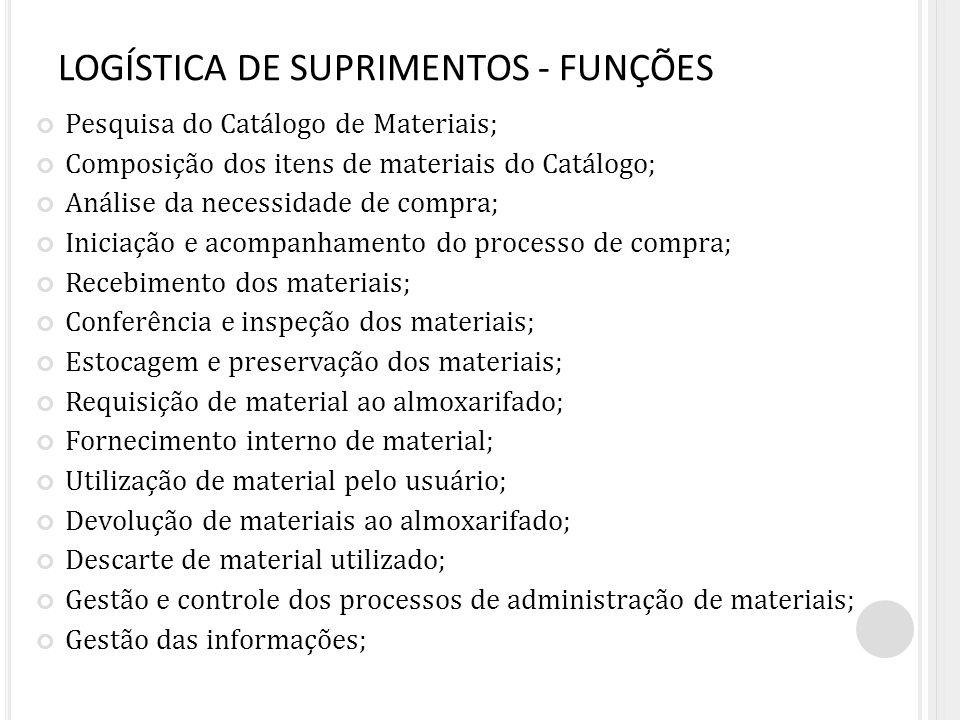 LOGÍSTICA DE SUPRIMENTOS - FUNÇÕES