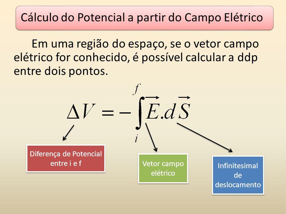 Cálculo do Potencial a partir do Campo Elétrico
