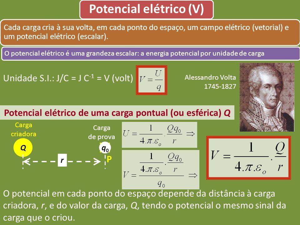 Potencial elétrico (V)