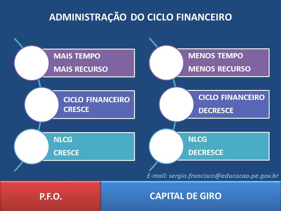 ADMINISTRAÇÃO DO CICLO FINANCEIRO