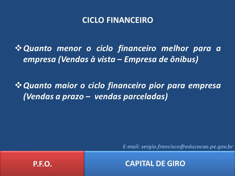 CICLO FINANCEIRO Quanto menor o ciclo financeiro melhor para a empresa (Vendas à vista – Empresa de ônibus)
