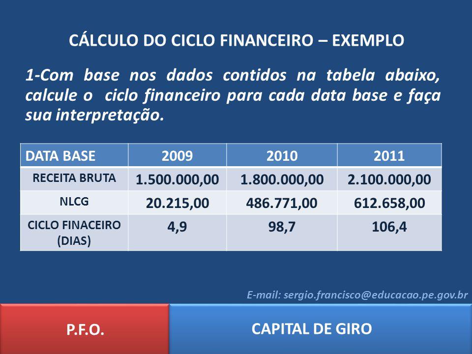 CÁLCULO DO CICLO FINANCEIRO – EXEMPLO
