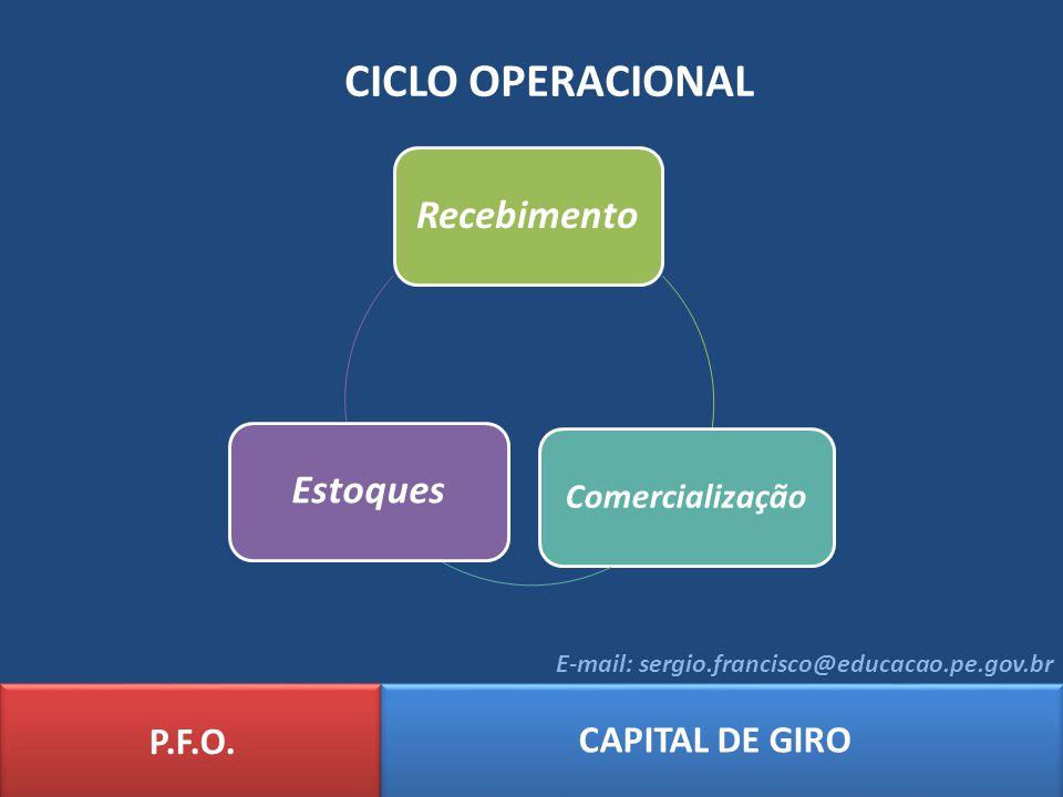 CICLO OPERACIONAL Recebimento Estoques P.F.O. CAPITAL DE GIRO