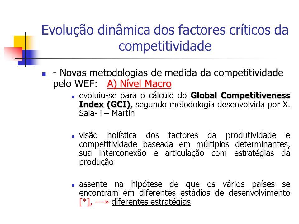 Evolução dinâmica dos factores críticos da competitividade