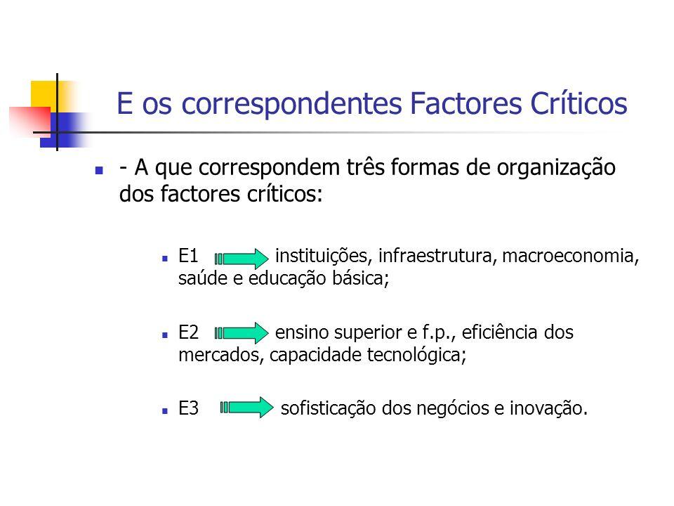 E os correspondentes Factores Críticos