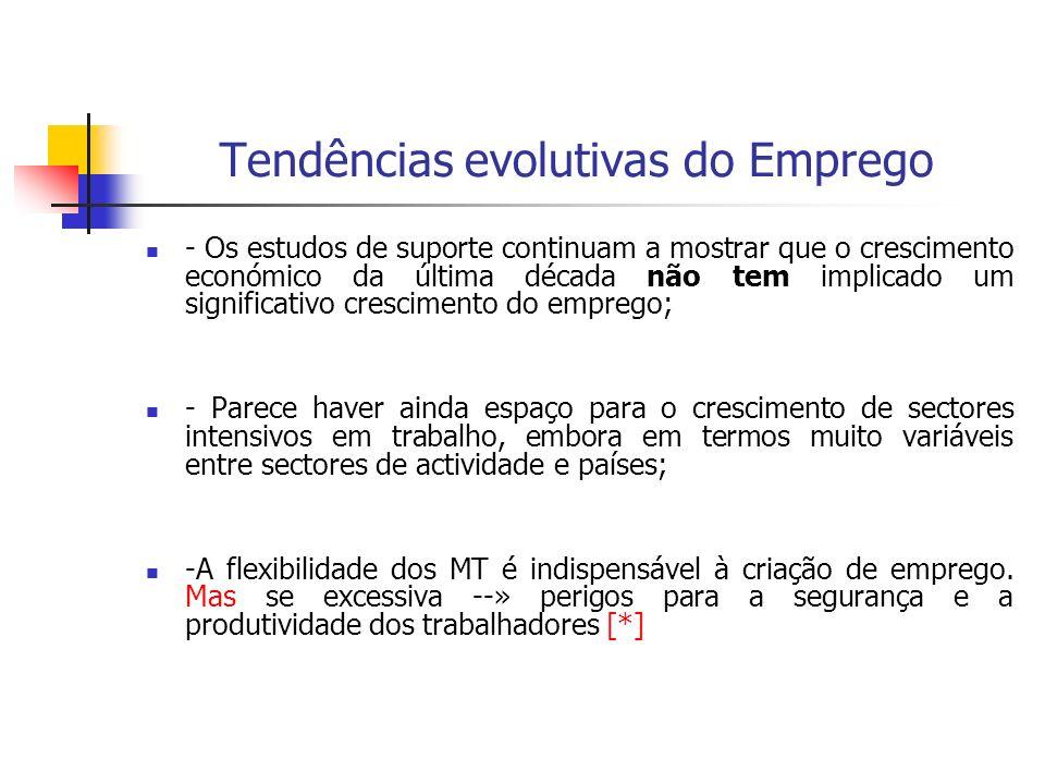 Tendências evolutivas do Emprego