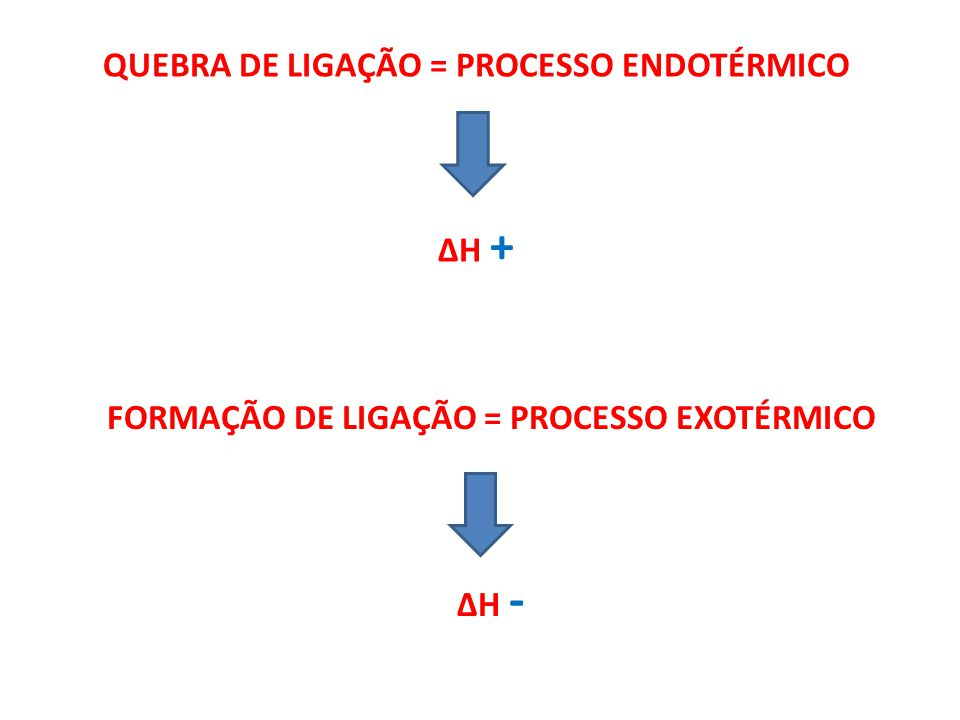 QUEBRA DE LIGAÇÃO = PROCESSO ENDOTÉRMICO