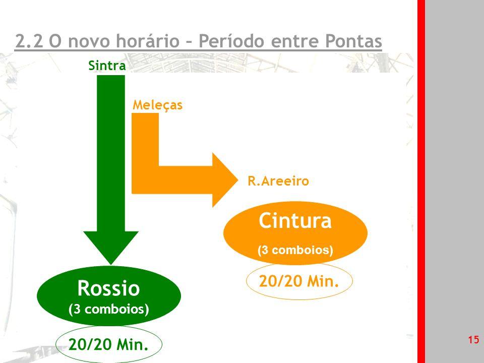 Cintura Rossio 2.2 O novo horário – Período entre Pontas 20/20 Min.