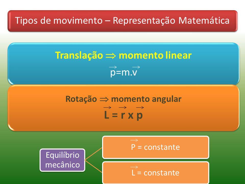 Translação  momento linear Rotação  momento angular